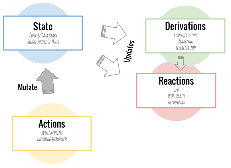 MobX Overview